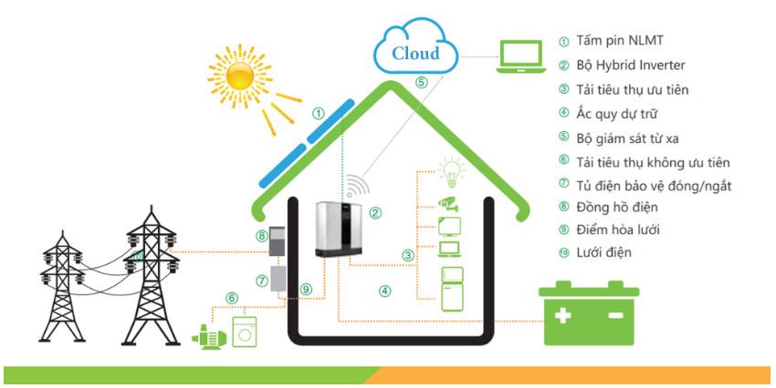 Hệ thống điện mặt trời kết hợp