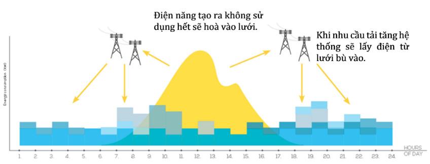 Quy tắc hoạt động của hệ thống điện mặt trời hòa lưới